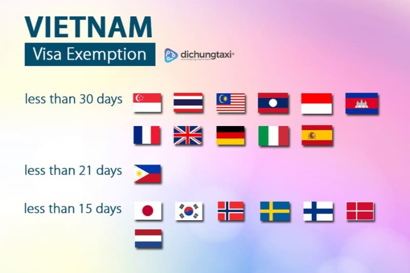 Vietnam Visa Exemption