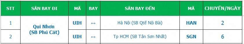 cac-tuyen-bay-san-bay-quy-nhon